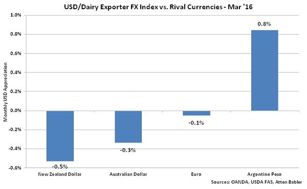 USD-Dairy Exporter FX Index vs Rival Currencies - Apr 16