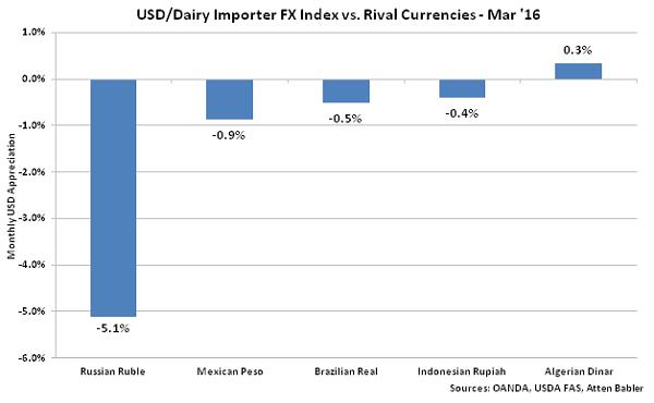 USD-Dairy Importer FX Index vs Rival Currencies - Apr 16