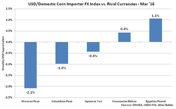 USD-Domestic Corn Importer FX Index vs Rival Currencies - Apr 16