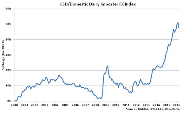 USD-Domestic Dairy Importer FX Index - Apr 16