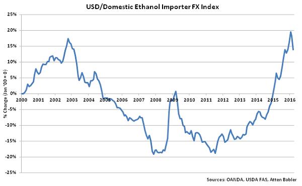 USD-Domestic Ethanol Importer FX Index - Apr 16