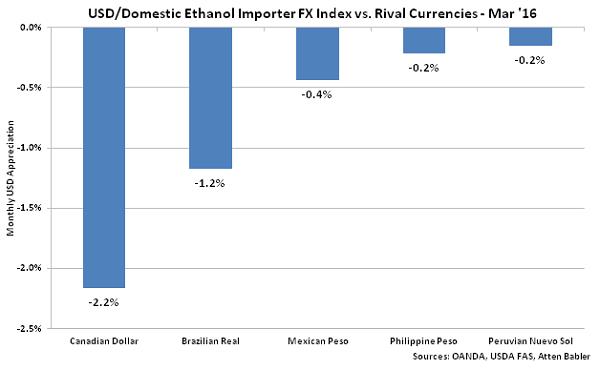 USD-Domestic Ethanol Importer FX Index vs Rival Currencies - Apr 16