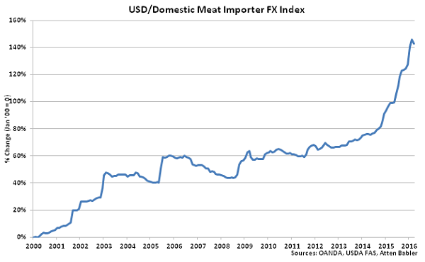 USD-Domestic Meat Importer FX Index - Apr 16