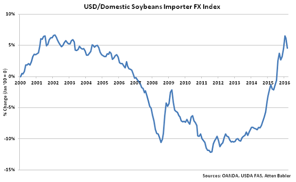 USD-Domestic Soybeans Importer FX Index - Apr 16