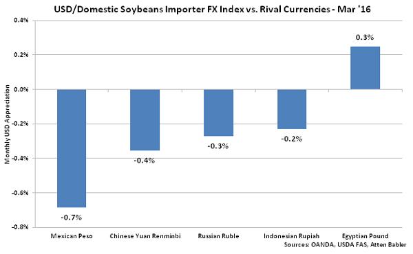 USD-Domestic Soybeans Importer FX Index vs Rival Currencies - Apr 16