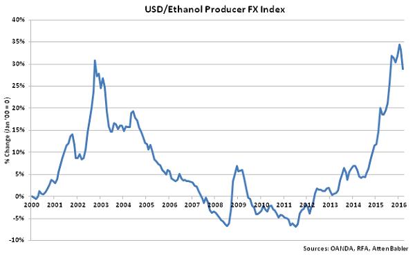 USD-Ethanol Producer FX Index - Apr 16