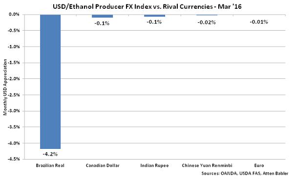 USD-Ethanol Producer FX Index vs Rival Currencies - Apr 16