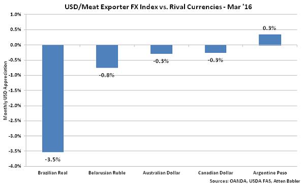 USD-Meat Exporter FX Index vs Rival Currencies - Apr 16