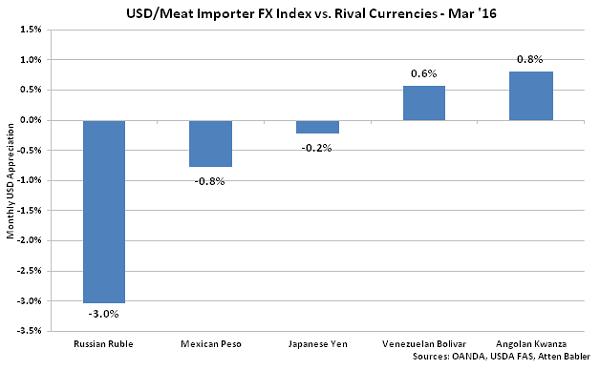 USD-Meat Importer FX Index vs Rival Currencies - Apr 16