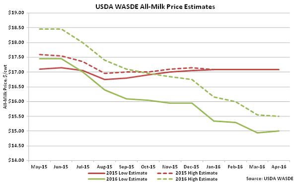 USDA WASDE All-Milk Price Estimates - Apr 16