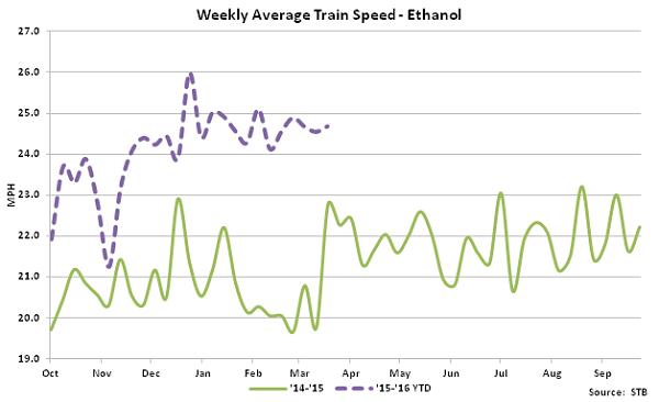 Weekly Average Train Speed-Ethanol - Apr 16