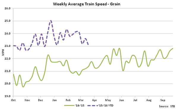 Weekly Average Train Speed-Grain - Apr 16