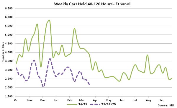 Weekly Cars Held 48-120 hours - Ethanol - Apr 16