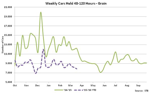 Weekly Cars Held 48-120 hours - Grain- Apr 16