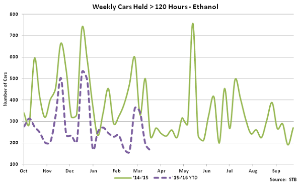 Weekly Cars Held over 120 hours - Ethanol - Apr 16