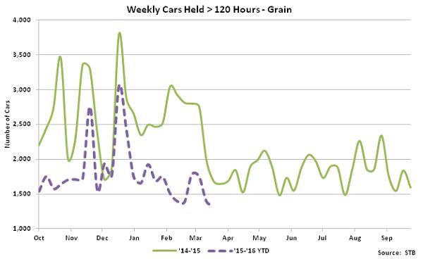 Weekly Cars Held over 120 hours - Grain - Apr 16