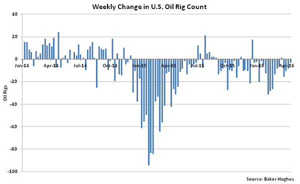 Weekly Change in US Oil Rig Count - 4-20-16
