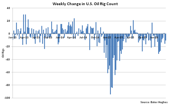 Weekly Change in US Oil Rig Count - 4-6-16