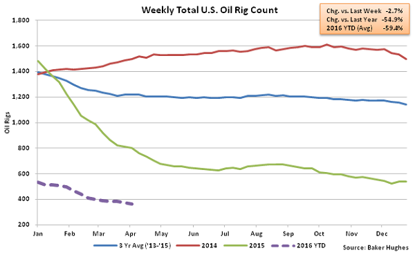 Weekly Total US Oil Rig Count - 4-6-16