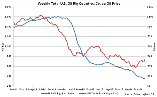 Weekly Total US Oil Rig Count vs Crude Oil Price - 4-20-16