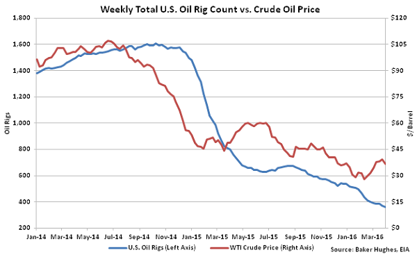 Weekly Total US Oil Rig Count vs Crude Oil Price - 4-6-16Weekly Total US Oil Rig Count vs Crude Oil Price - 4-6-16