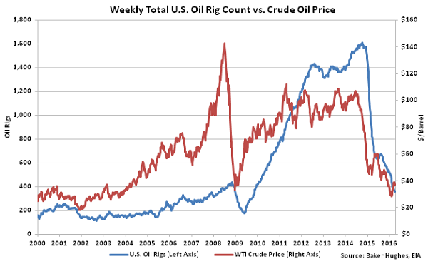 Weekly Total US Oil Rig Count vs Crude Oil Price2 - 4-6-16