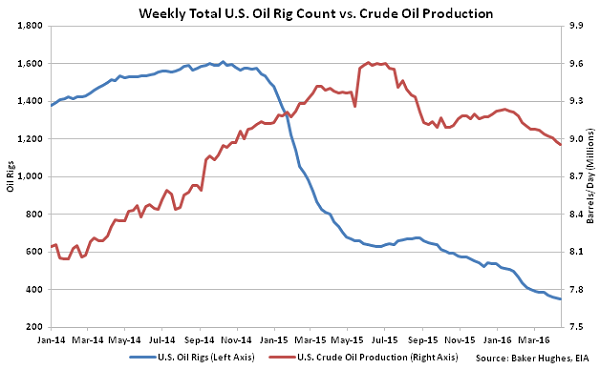 Weekly Total US Oil Rig Count vs Crude Oil Production - 4-20-16