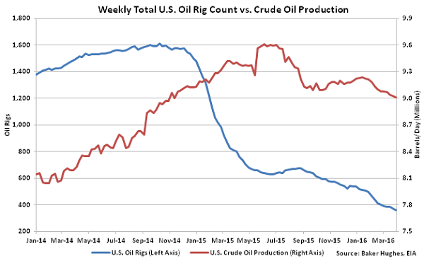 Weekly Total US Oil Rig Count vs Crude Oil Production - 4-6-16