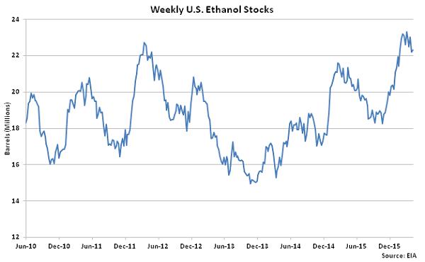 Weekly US Ethanol Stocks 4-13-16