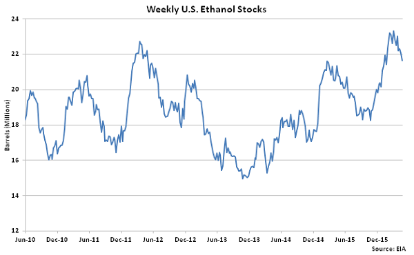Weekly US Ethanol Stocks 4-27-16
