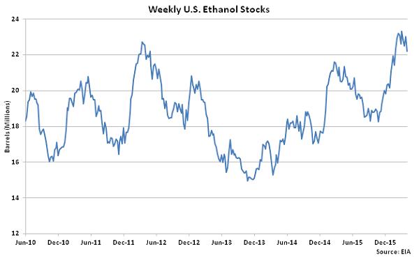 Weekly US Ethanol Stocks 4-6-16