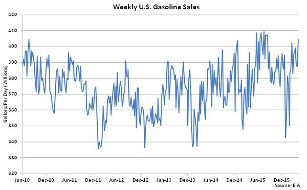 Weekly US Gasoline Sales 4-13-16