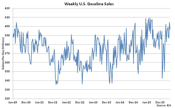 Weekly US Gasoline Sales 4-20-16