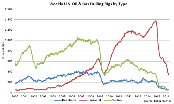 Weekly US Oil and Gas Drilling Rigs by Type - 4-20-16