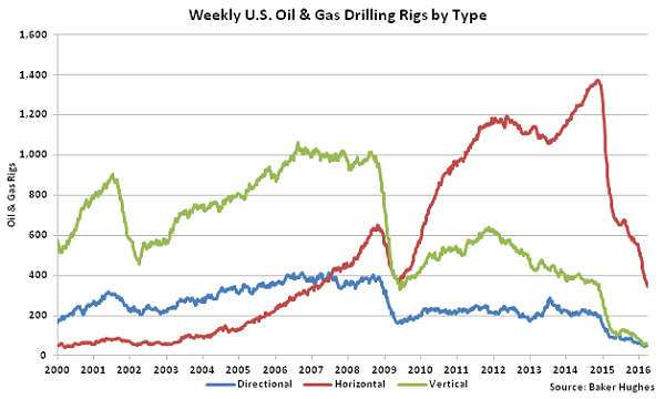 Weekly US Oil and Gas Drilling Rigs by Type - 4-6-16