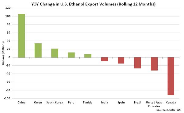 YOY Change in US Ethanol Export Volumes - Apr 16