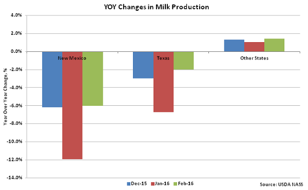 YOY Changes in Milk Production - Mar 16