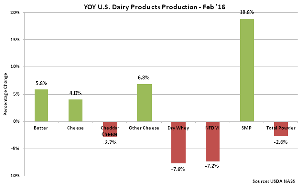 YOY US Dairy Products Production Feb 16 - Apr 16
