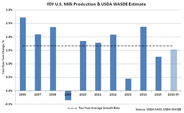 YOY US Milk Production & USDA WASDE Estimate - Apr 16