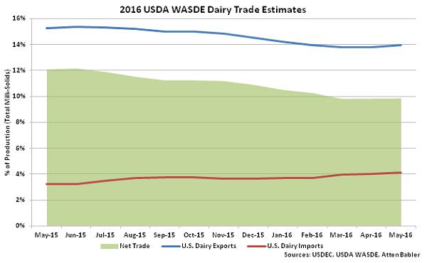 2016 USDA WASDE Dairy Trade Estimates - May 16