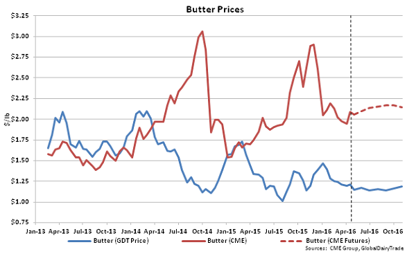 Butter Prices - 5-3-16
