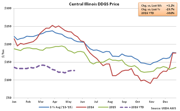 Central Illinois DDGS Price - May 16