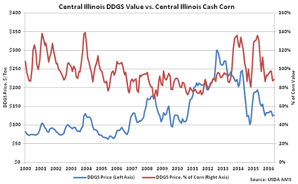 Central Illinois DDGs Value vs Central Illinois Cash Corn - May 16