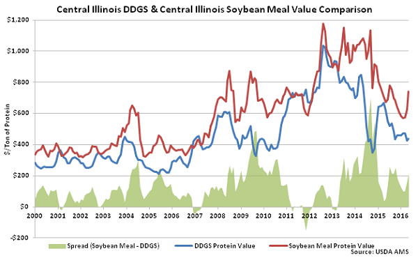Central Illinois DDGs and Central Illinois Soybean Meal Value Comparison - May 16