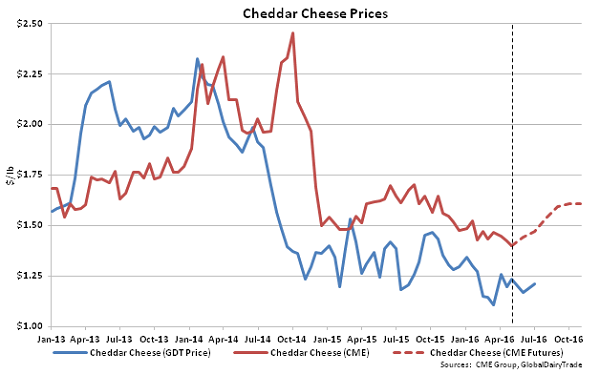 Cheddar Cheese Prices - 5-3-16