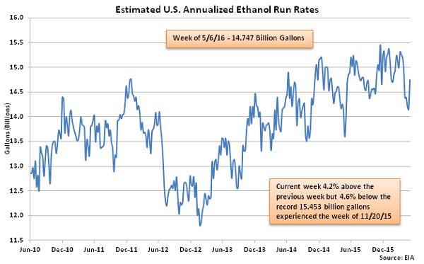 Estimated US Annualized Ethanol Run Rates 5-13-16