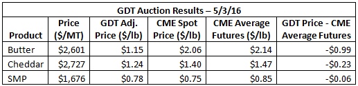 GDT Auction Results 5-3-16