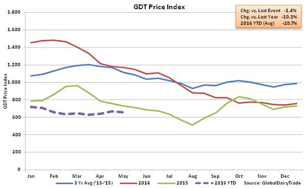 GDT Price Index2 - 5-3-16