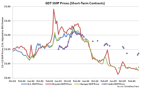 GDT SMP Prices (Short-Term Contracts) - 5-3-16