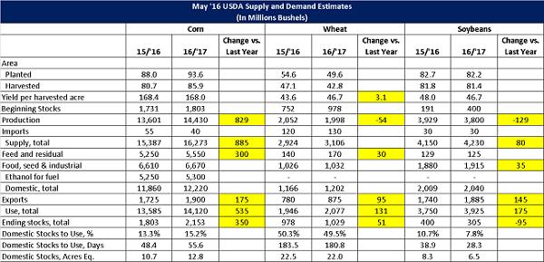 May 16 USDA Supply and Demand Estimates - May 16